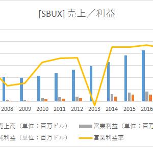 【米国株分析】スターバックス(SBUX)の事業内容/業績/将来性―高いブランド力で成長を続ける優良企業