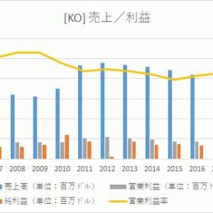 【米国株分析】コカ・コーラ(KO)の事業内容/業績/将来性―構造改革を経て業績は上昇基調に