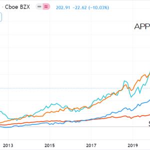 アップル(APPL)・マイクロソフト(MSFT)・ビザ(V)のPERはこの10年上昇し続けてきた。2020年代はバリュエーション見直しによる株価の上昇は見込めない