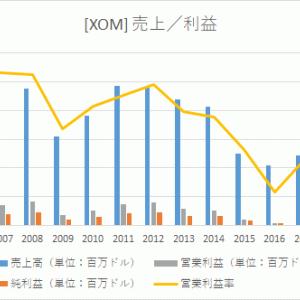 【米国株分析】エクソンモービル(XOM)の事業内容/業績/将来性―配当は払い続けられるのか?!