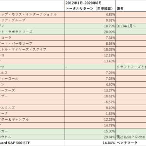 【シーゲル銘柄その後】『株式投資の未来』上位20銘柄の現在までのリターンを調べてみた