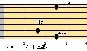 「裸の心」 あいみょん ギターコード弾き語り 3級 レッスン1