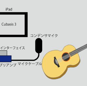 Cubasis 3を使ってソロギターの録音