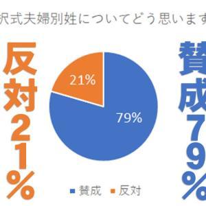 選択式の夫婦別姓「賛成」79%「反対」21% 令和3年4月