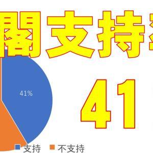 内閣支持率41% 令和3年4月