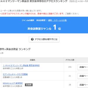 皆様のお陰でエキテンアクセスランキング連続第1位!!