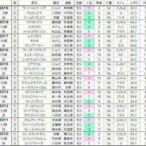 神戸新聞杯 2020 過去10年の傾向