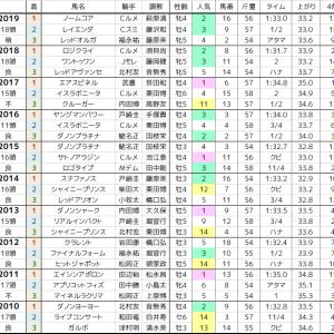 富士S 2020 過去10年の傾向