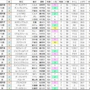天皇賞秋 2020 過去10年の傾向