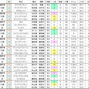京阪杯 2020 過去10年の傾向