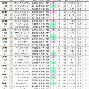 中山GJ 2021 過去10年の傾向