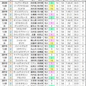 福島牝馬S 2021 過去10年の傾向