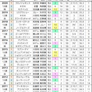 宝塚記念 2021 過去10年の傾向