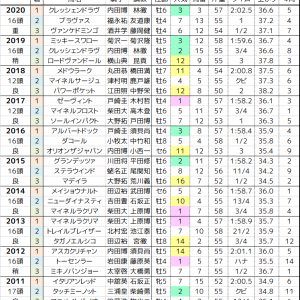 七夕賞 2021 過去10年の傾向