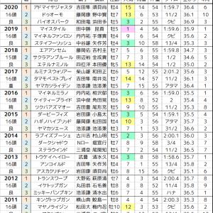 函館記念 2021 過去10年の傾向
