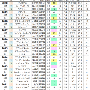 函館2歳S 2021 過去10年の傾向