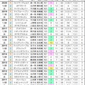 新潟JS 2021 過去10年の傾向