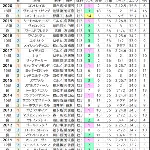 神戸新聞杯 2021 過去10年の傾向
