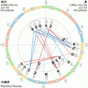 星野源&新垣結衣さんの相性☆彡