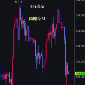 ドル円長い旅の終わり