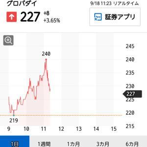 アスコット、グローバルダイニング、JALCO、理経 | 09月18日