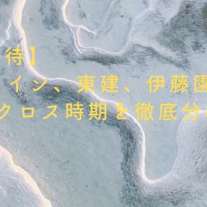 【4月優待】アイン、東建、伊藤園のクロス時期を徹底分析