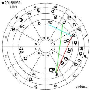■2018年太陽回帰図