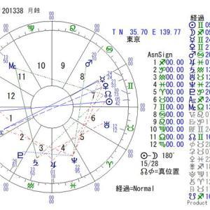 ■満月(月食):2021年5月26日 20:13:38(東京)
