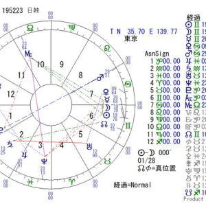 ■日食(新月):2021年6月10日 19:52:23(東京)