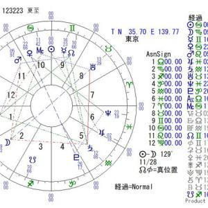 ■夏至図:2021年6月21日 12:23:56(東京)