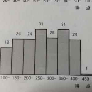 中2息子。中間テストの結果。地理の平均点が悪くて先生が激怒したってさ。