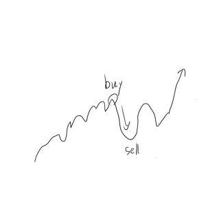 米国株を買うおすすめのタイミング