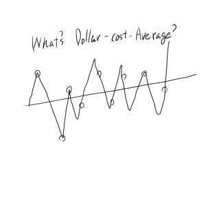 私のドルコスト平均法の買い方を初心者にも分かるように解説!