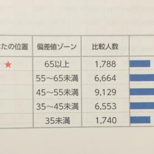 全国統一小学生テストの結果(小学3年生6月)