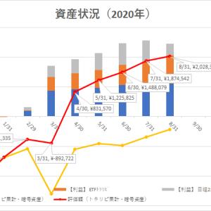 8/31時点の運用益(確定益+含み益):¥2,028,377