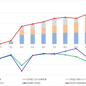 11月の確定損失は¥-993,315でした