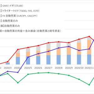 1月の確定益は¥270,008・評価額は¥1,356,787増えました