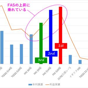 2021年1/1~2/28迄:¥746,295円の利益!年利換算は「FAS$20幅」が1位!