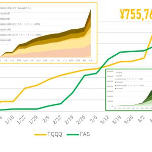 4/5-9週:347,329円の利益!週間最高益達成!