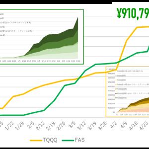 4月のトライオートETF:858,193円の利益!最高益更新!!