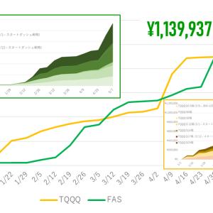 5/3-7週:242,142円の利益!FASの決済祭!!