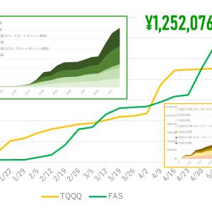 5/10-14週:140,663円の利益!TQQQの$80近辺は固いが、割れると$40台にストン!?
