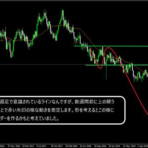 オスドル +115pips ¥480.000 2020.9.23