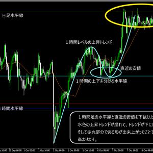 ドル円 +19pips ¥190.000 2020.10.12