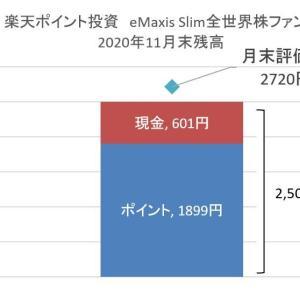 【投資】楽天ポイント投資:2020年11月末の結果