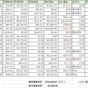 11月末の資産状況:高配当株の株価回復
