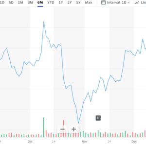 米国株投資:株価激下げ IBMに関して