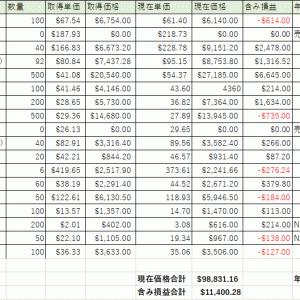 【資産運用】2021年2月末の資産状況