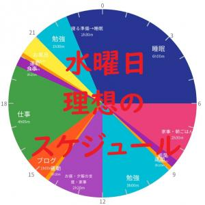 英検準1級勉強スケジュール 12月16日 水曜日