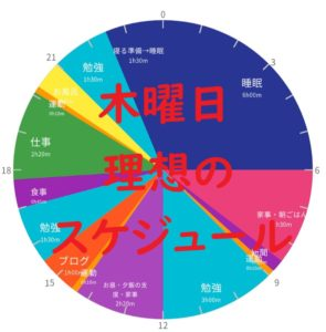 英検準1級勉強スケジュール 12月17日 木曜日